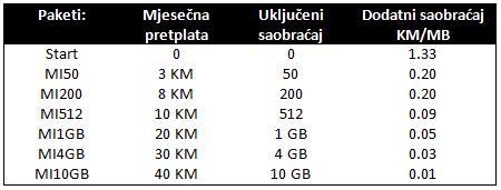 mobilni internet e Mobilni internet u BiH