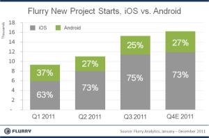 flurryandroidios Programeri i dalje favoriziraju iOS u odnosu na Android platformu