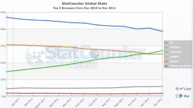 browseri2 Google Chrome preuzima tržišnu poziciju Firefox a