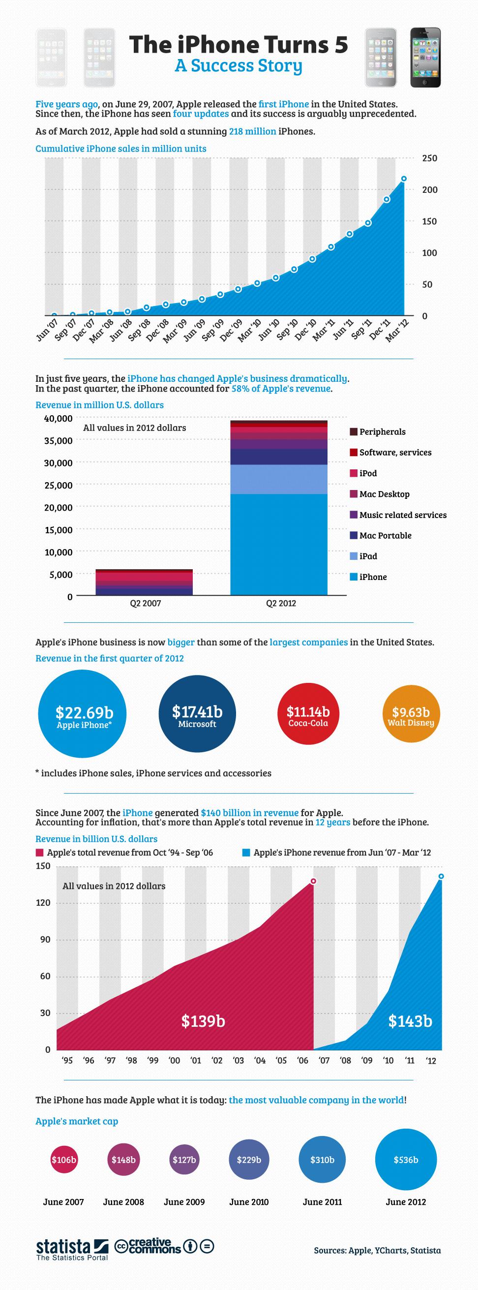 iPhone infografika 1 [INFOGRAFIKA] Pet uspješnih godina iPhonea