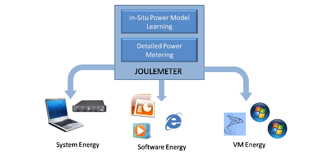 Joulemeter 5