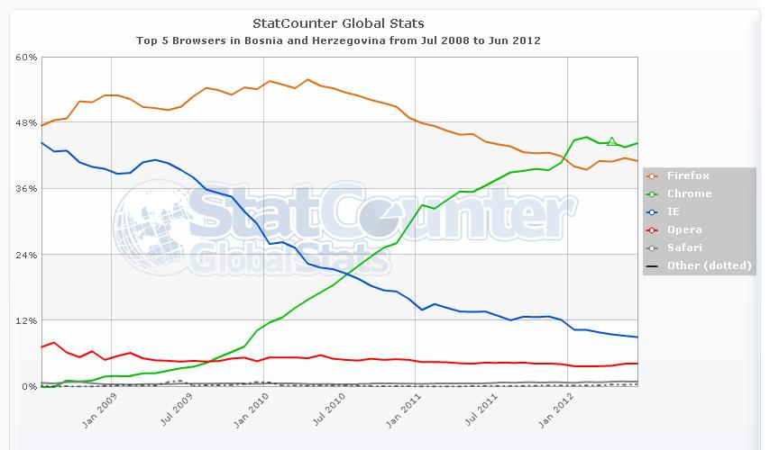 Statistika BIH 2 Rat browsera u periodu 2008 2012. godine