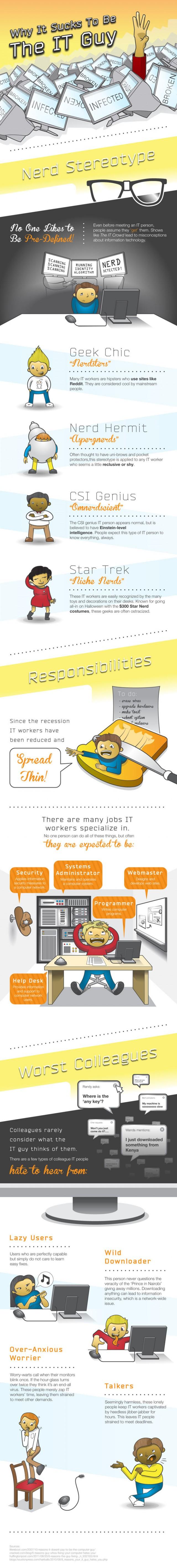 IT infografika
