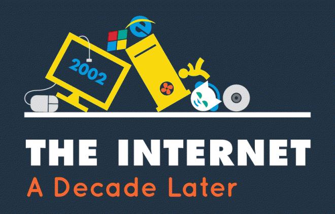 Internet2002-2012Thumb