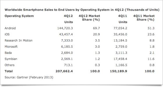 gartner-OS sales