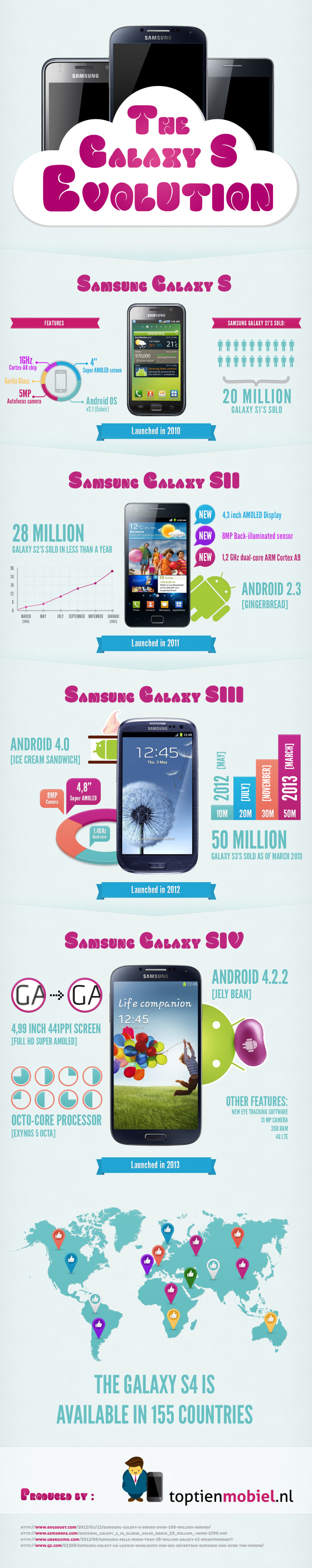 samsung-galaxy-s-infographic