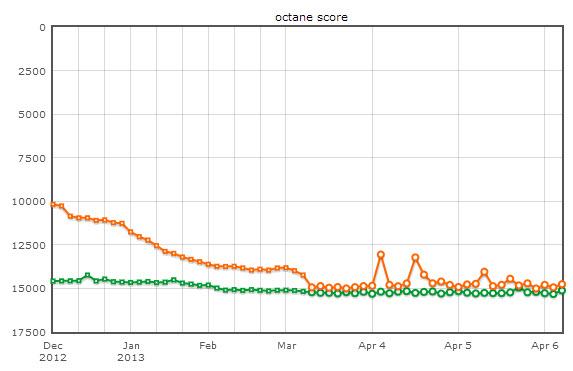 firefox-google-benchmark